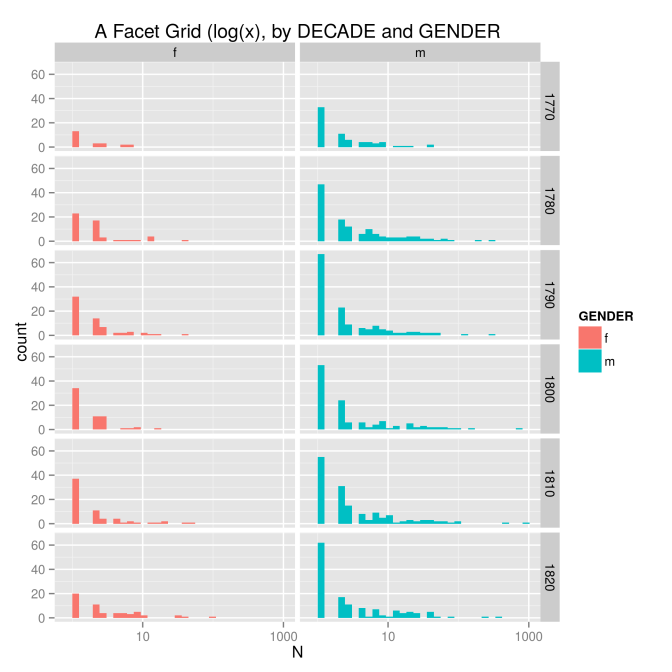 BM_genderdecade-grid-logx